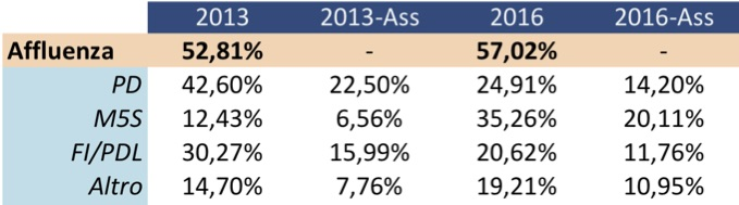 percentuale_amminist