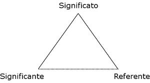 300px-triangolo_semiotico