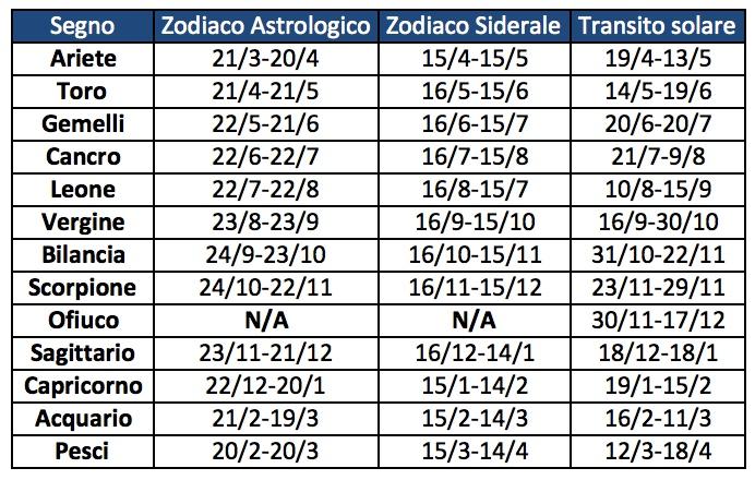 Anno Nuovo Vita Nuova Di Astronomia E Astrologia Scienza E